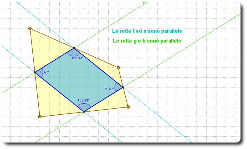 parallelogrammi