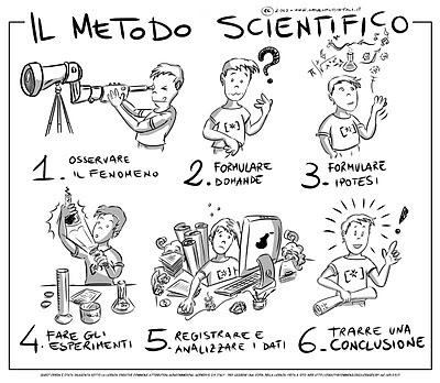 Risultati immagini per metodo scientifico vignette