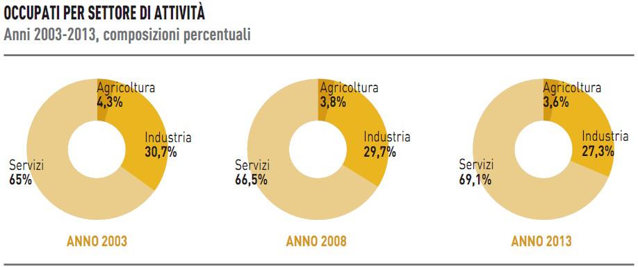 settori_economici