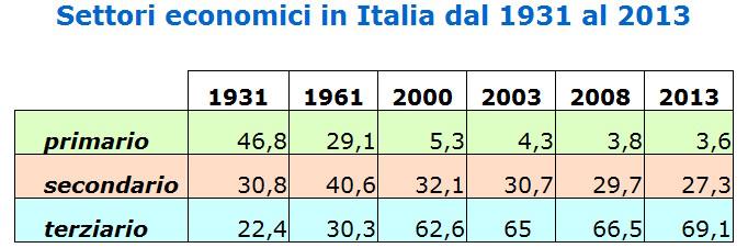 settori_economici_storia