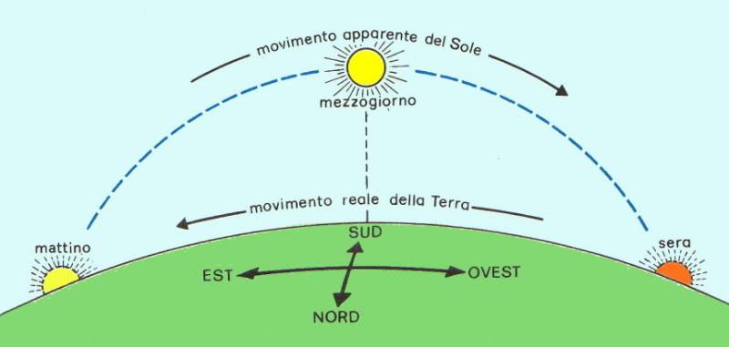 movimento apparente del sole